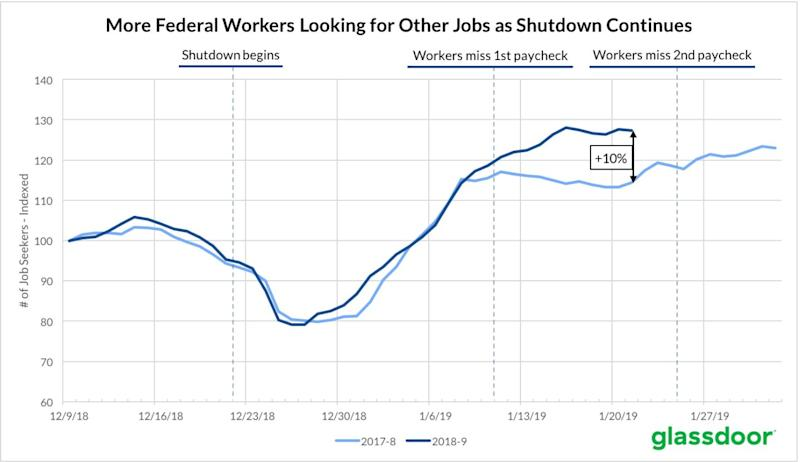 glassdoor: more federal workers looking for other jobs