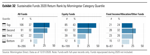 ESG funds, especially equity funds, outperformed in 2020. (Source: Morningstar)