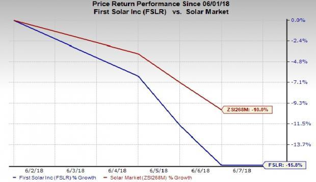 Not only did the policy reform result in a decline in solar stocks but also prompted analysts to reduce their projections for 2018 solar installations in China.
