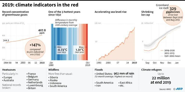 The state of the climate in 2019 (AFP Photo/Simon MALFATTO)