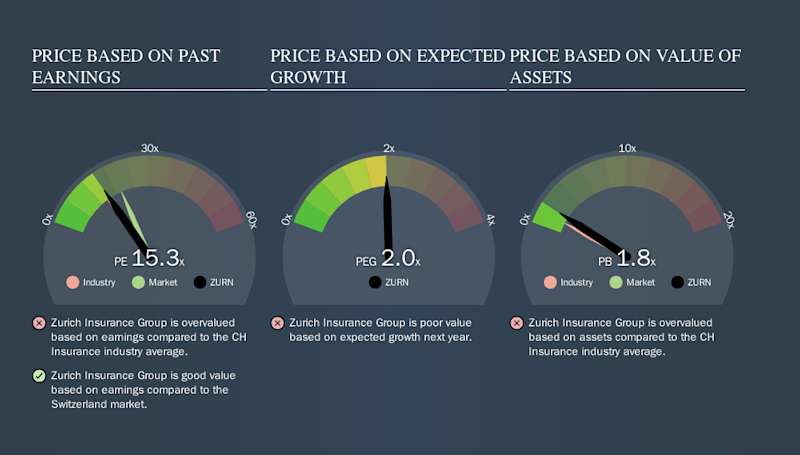 Why Zurich Insurance Group Ag S Vtx Zurn High P E Ratio Isn T Necessarily A Bad Thing