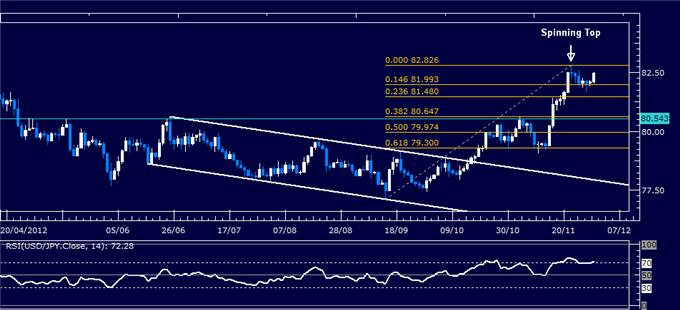 Forex_Analysis_USDJPY_Classic_Technical_Report_11.30.2012_body_Picture_1.png, Forex Analysis: USD/JPY Classic Technical Report 11.30.2012