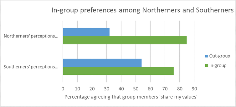 A graph showing that people the North of England are more likely to say other people in their region share their values rather than people in the South and vice versa.