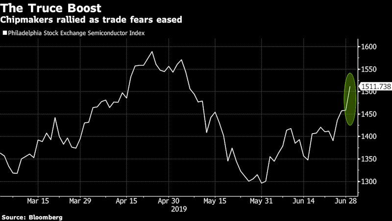 Chipmakers Surge as Trade Truce Removes Key Overhang