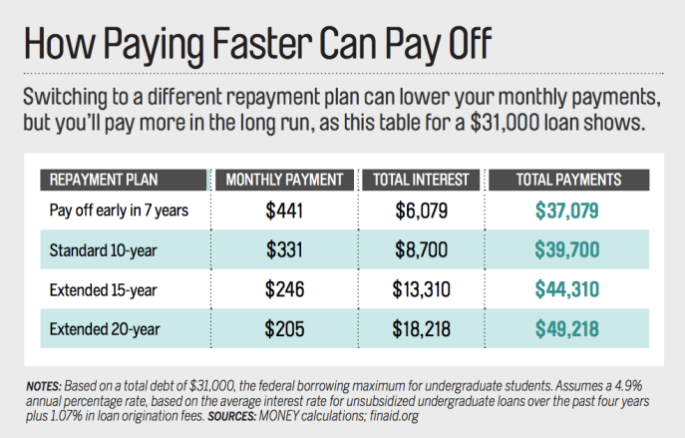How to Choose the Best Student Loan Repayment Plan for You
