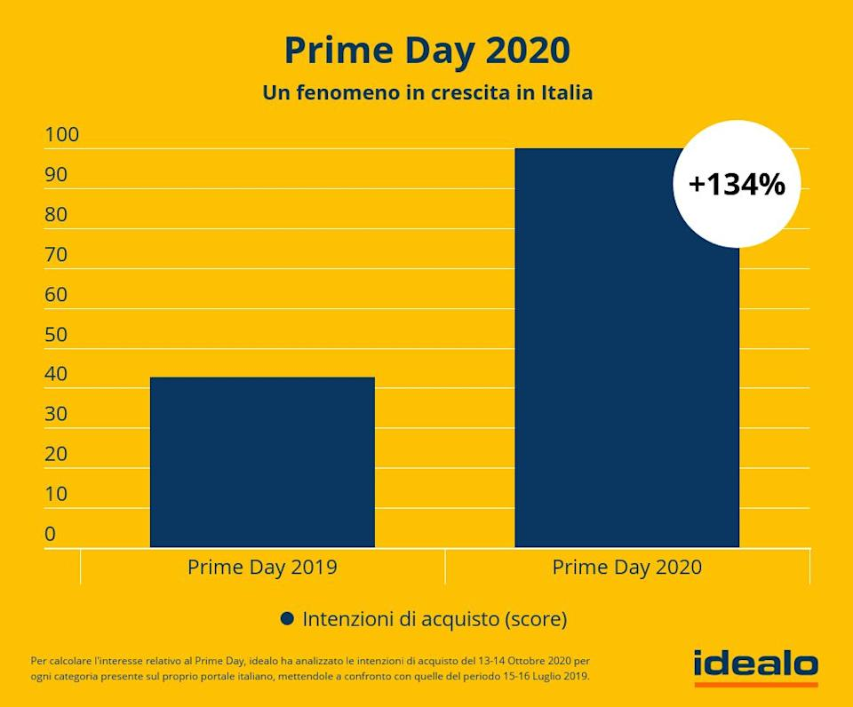Amazon Prime Day: confronto 2019 / 2020 (Photo: Idealo)