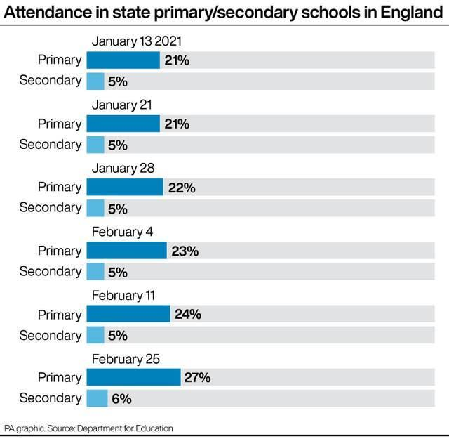 Attendance in state primary/secondary schools in England