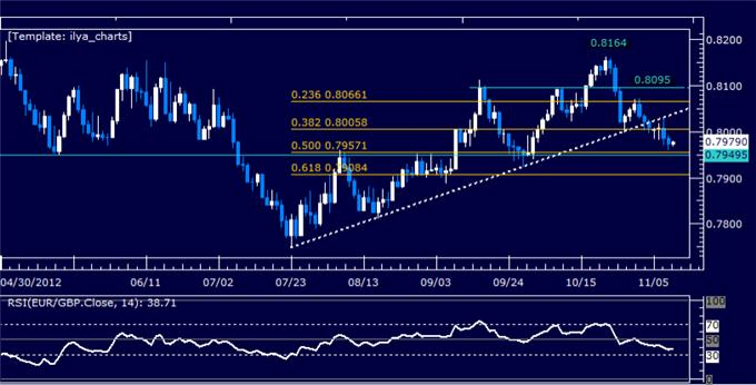 Forex_Analysis_EURGBP_Classic_Technical_Report_11.09.2012_body_Picture_5.png, Forex Analysis: EURGBP Classic Technical Report 11.09.2012