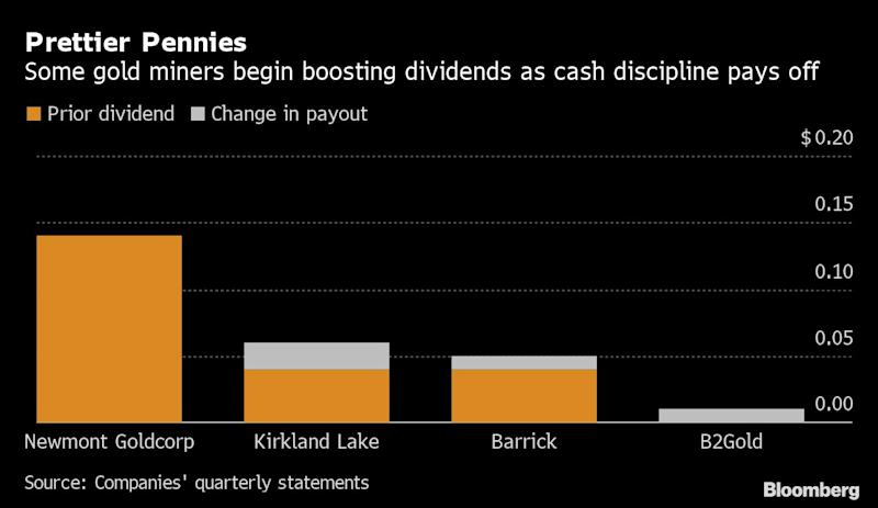 Barrick's Dividend Boost Looks Like a Harbinger for theGold Industry