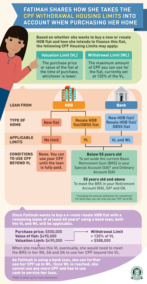 Here's how cpf housing grants will affect your hdb flat purchase.
