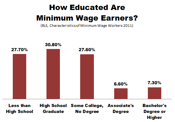 Thumbnail image for BLS_Minimum_Wage_Education.PNG