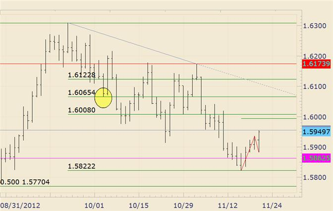Gbp usd forex analysis