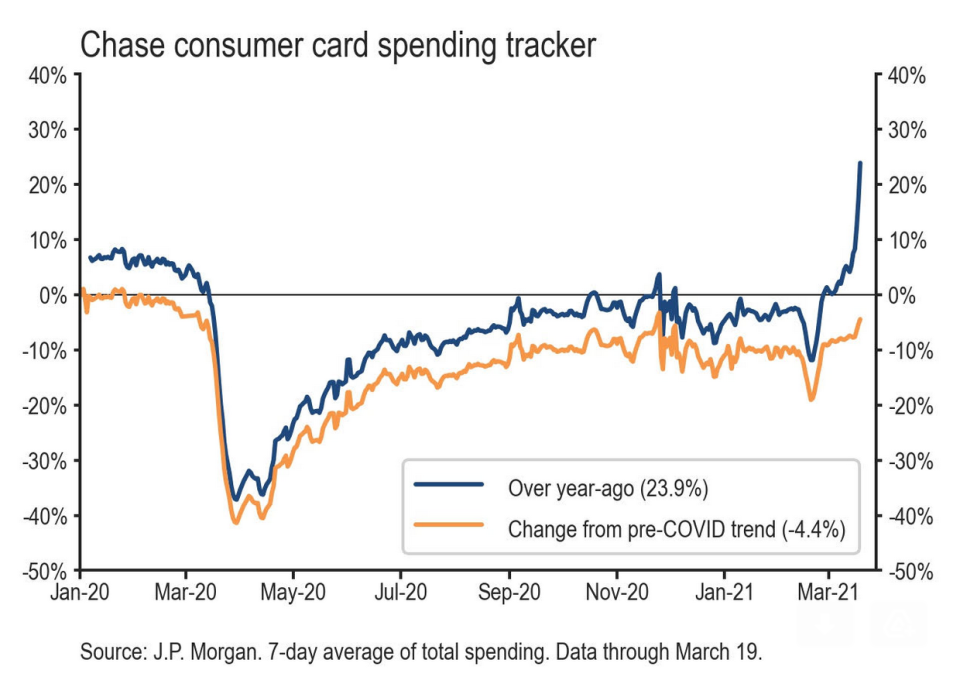 Stimulus, economic re-openings, and lapping last year's collapse in spending is going to make data like JP Morgan's credit card tracker explode higher in the months ahead. (Source: JP Morgan)