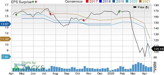 M&T Bank Corporation Price, Consensus and EPS Surprise