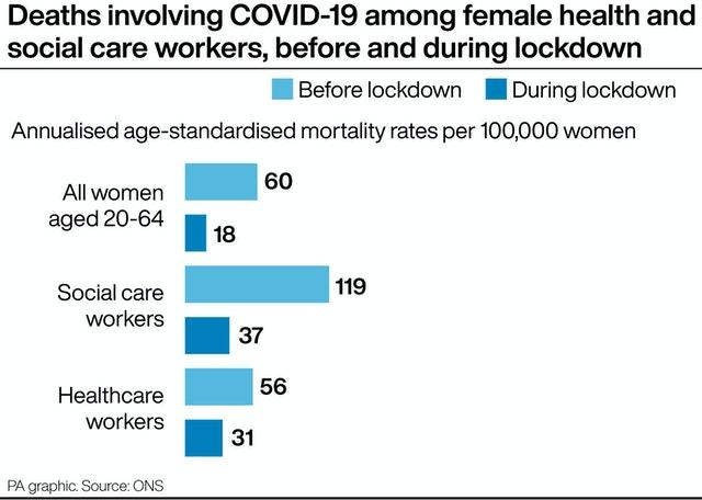 Deaths involving Covid-19 among female health and social care workers, before and during lockdown