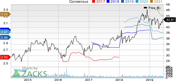 Pfizer Inc. Price and Consensus