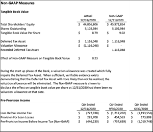 Triad Business Bank non-GAAP Measures