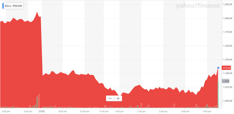 easyJet's shares have been crushed since Monday amid a broader market sell-off. Photo: Yahoo Finance UK