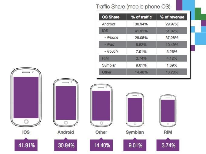 mobile ad impressions iOS vs Android