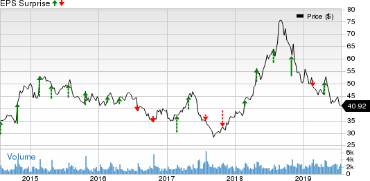 BJ's Restaurants, Inc. Price and EPS Surprise