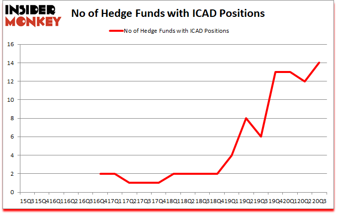 Is ICAD A Good Stock To Buy Now?