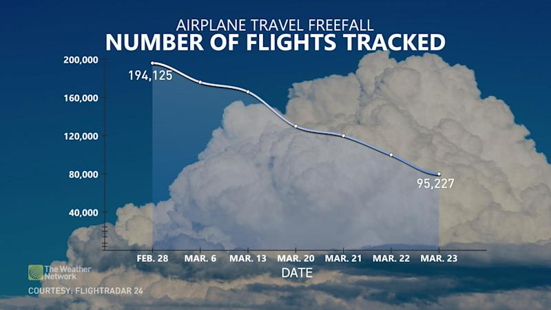 Flights-Tracked-graph