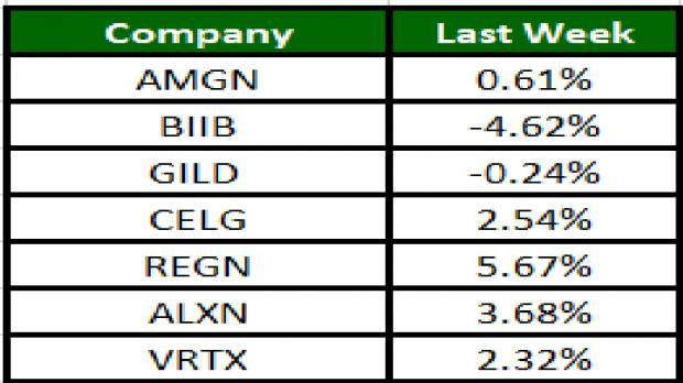 The biotech sector showed volatility with a few companies gaining on positive data readouts while a few plunging on dismal results.