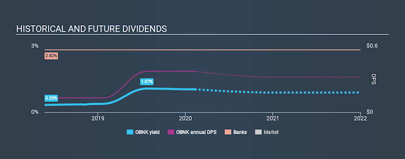 NasdaqGS:OBNK Historical Dividend Yield, February 9th 2020