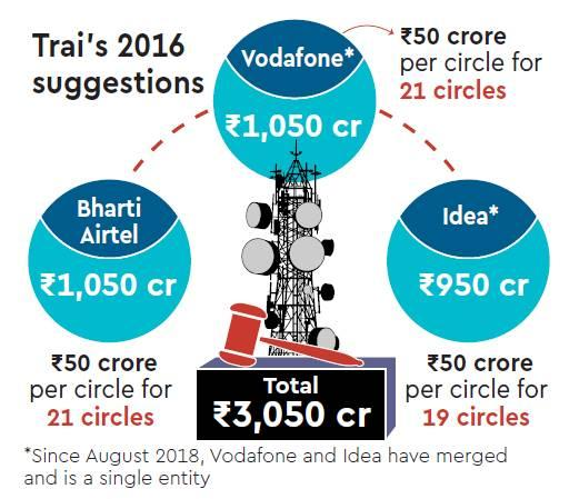 Telecom panel, Bharti Airtel, Vodafone Idea, Airtel, industry news, trai, Telecom, DoT, Reliance Jio, DCC, Digital Communication, Telecom operator