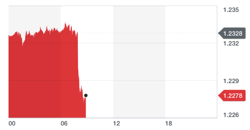 The pound fell below $1.23 for the first time since early September. Chart: Yahoo Finance
