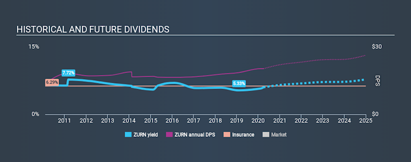 SWX:ZURN Historical Dividend Yield March 30th 2020