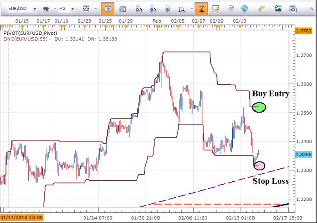 2_Breakout_Trades_in_the_Euro_body_Picture_3.png, 2 Breakout Trades in the Euro