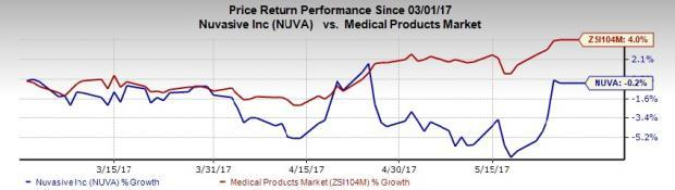 NuVasive Aims for Innovation, Global Growth amid Woes
