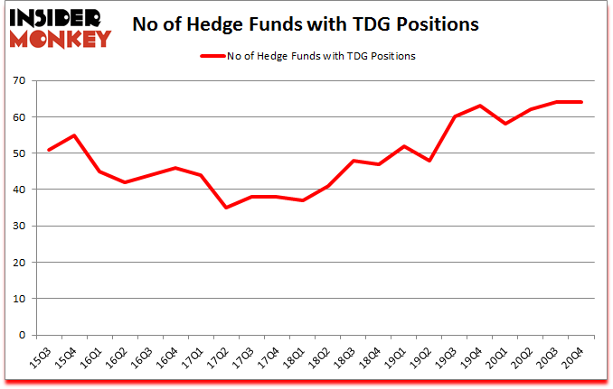 Is TDG A Good Stock To Buy?