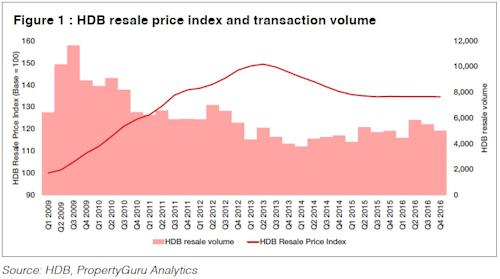 Guru View - HDB Resale Price Index and Transcation Volume