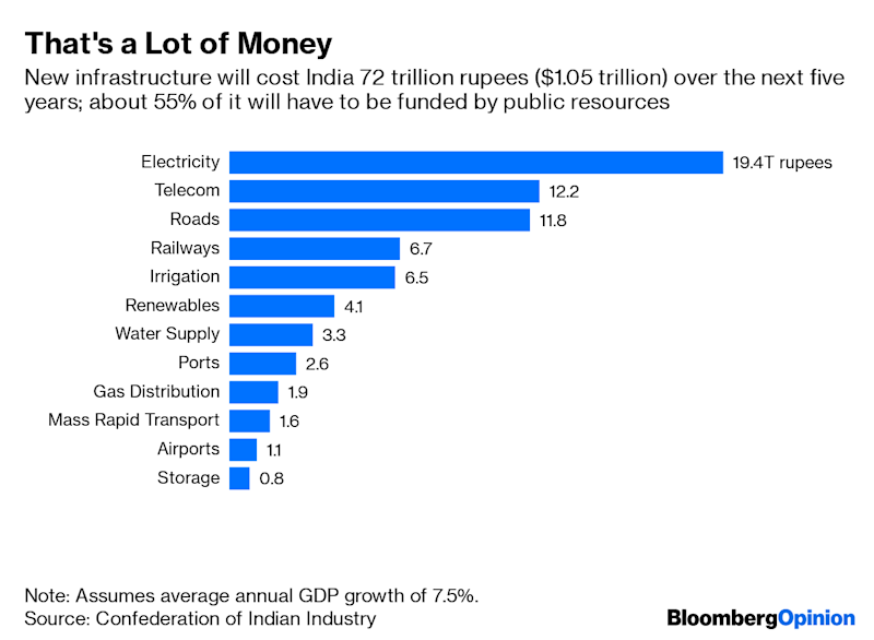 """(Bloomberg Opinion) -- India will need $1 trillion of infrastructure investment to nudge annual GDP growth higher by just half a percentage point in Prime Minister Narendra Modi's second five-year term. Of this, at least 55% will have to come from public resources. Where's the money?Those figures from an analysis bythe Confederation of Indian Industry are the No. 1 challenge forNirmala Sitharamanas the country's new finance minister gets ready to present her first annual budget on Friday.While the scale of investment isn't very different from what India spent in the past five years, the sorry state of corporatebalance sheets makes it doubtful whether the private sectorcan put up its projected 45% share. Besides, the economy is in dire straits, regardless of the near-7% GDP growth portrayed by disputedgovernment statistics.From consumption andprivate investment to exports, no cylinders are firing. Government spending isthereforethe only hope. But Sitharaman is in a tight corner. It doesn't help that revenue from a goods and services levy, India's biggest tax innovation of recent times, continues to disappoint two years after its introduction by her predecessor, Arun Jaitley.With health, education and other government services also needing more money, the scope to free up funds by cuttingpublic expenditure simply doesn't exist. Nor is borrowing an option. Annual federal deficits can't go much higher than $100 billion; borrowing by the public sector is already cornering resources equal to 8% of the economy even as the household sector barely manages to save 9% to 11% of GDP in financial assets.It's what economists call a classic """"crowding out"""" of the private sector. India Inc. is clamoring for lower costs of capital, but the level of public debt is keeping them elevated. Cuts in the central bank's short-term policy rates can't be passed on to private companies if they're not even reducing the government's long-term borrowing costs as much as they should.Besides, a shad"""