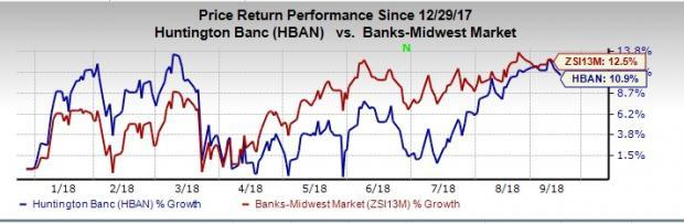 Huntington (HBAN) climbs 10.9%, year to date, on improving operating environment and rate hike scenario.