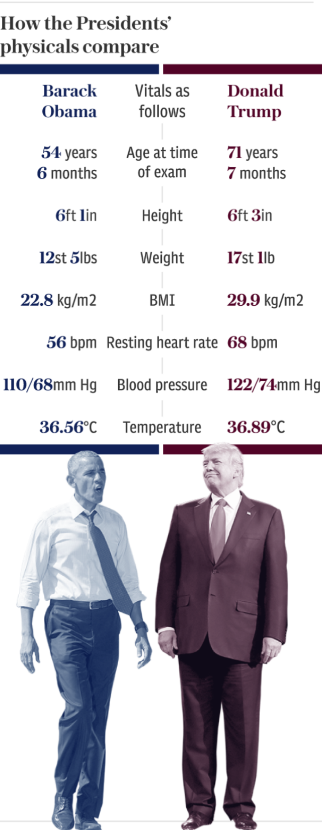 How the Presidents' physicals compare