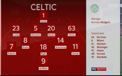 Celtic - Credit: Sky Sports