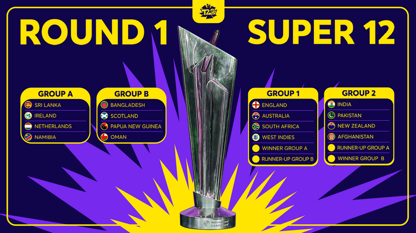 ICC Men's T20 World Cup groups announced