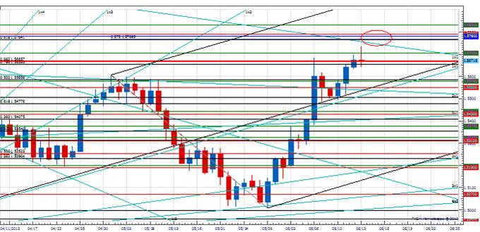 Range_GBP_body_Picture_2.png, Analysis:Turn Next Week in the Pound?