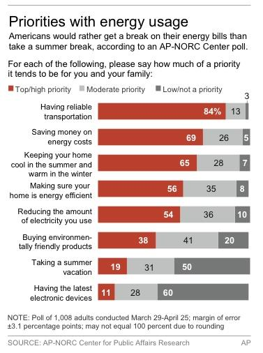 Graphic shows AP-NORC Center Poll results on energy priorities