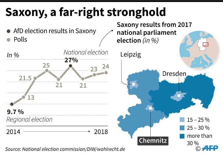 Saxony, the far-right AfD party's German stronghold: map with 2017 election results and opinion polls