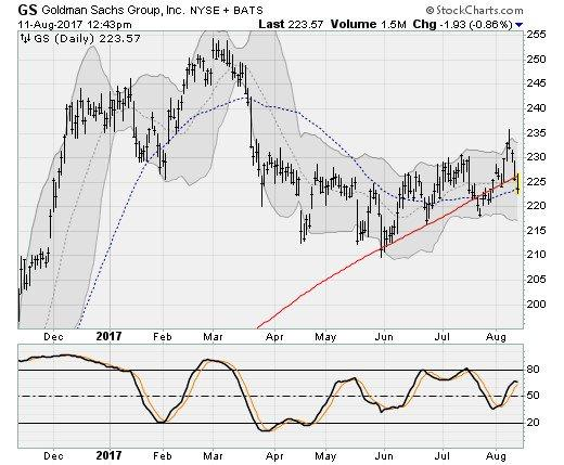 3 Dow Jones Stocks That Are in Trouble