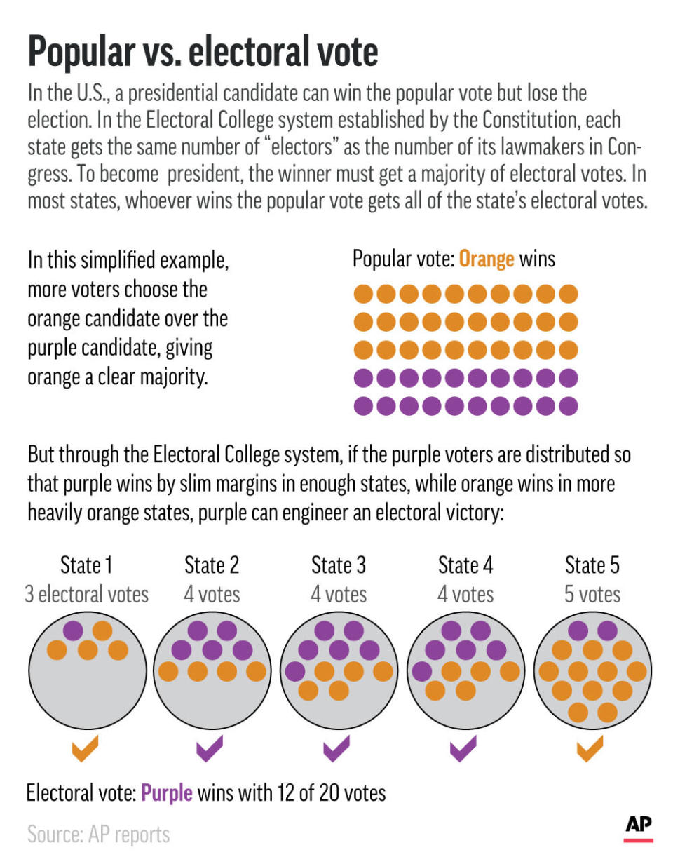 Graphic shows scenario in which a presidential candidate can win the popular vote but lose the election.;