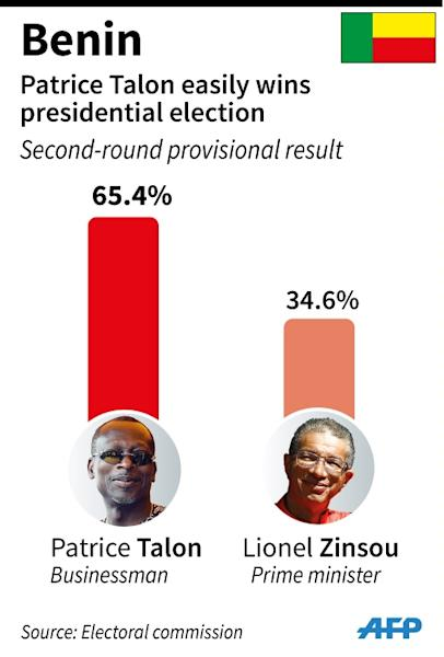 Provisional result of the presidential election in Benin (AFP Photo/Vincent LEFAI, Jean-Michel CORNU)
