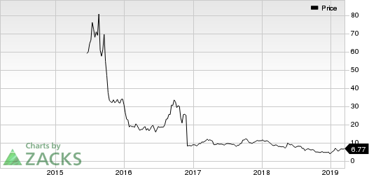 Nivalis Therapeutics, Inc. Price