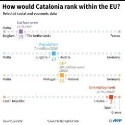 What we know about Spain's Catalonia crisis