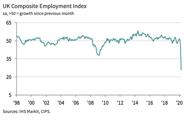 A PMI survey published on Thursday by IHS Markit showed a record net balance of firms reporting a decline in employment.