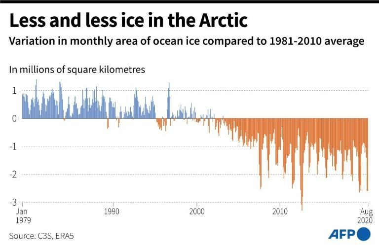 Change in the monthly surface area of ocean ice compared to the average from 1981 to 2010